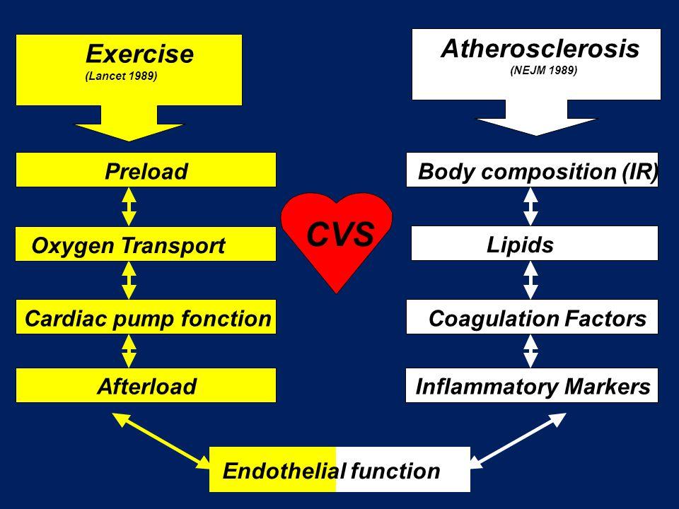 CVS Atherosclerosis Exercise Preload Body composition (IR)