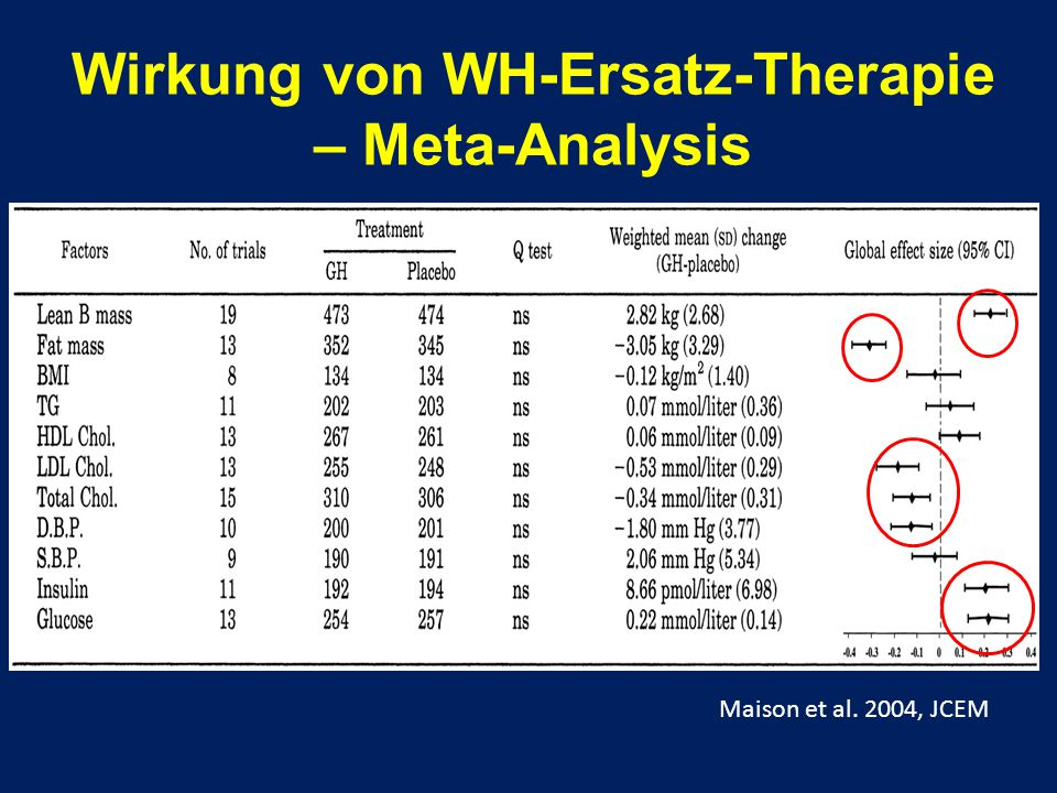 Wirkung von WH-Ersatz-Therapie – Meta-Analysis