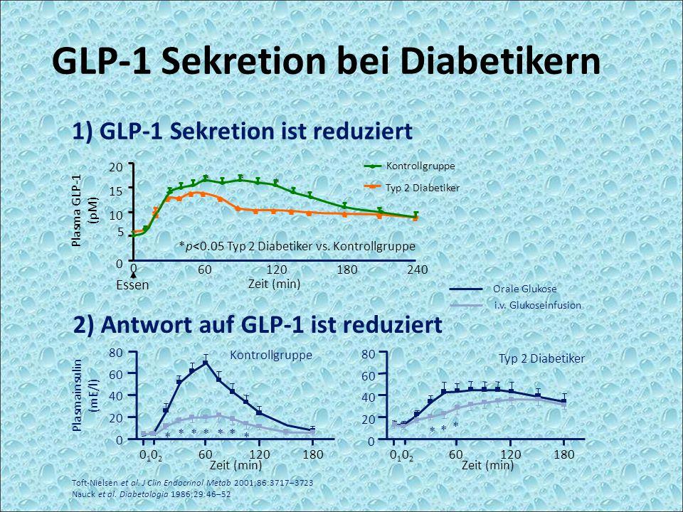 GLP-1 Sekretion bei Diabetikern