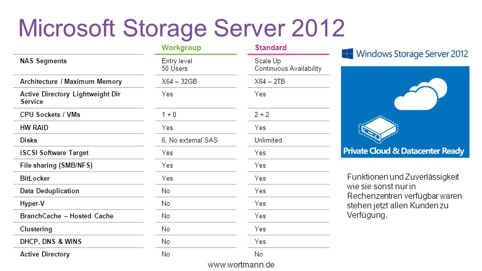 Microsoft Storage Server 2012