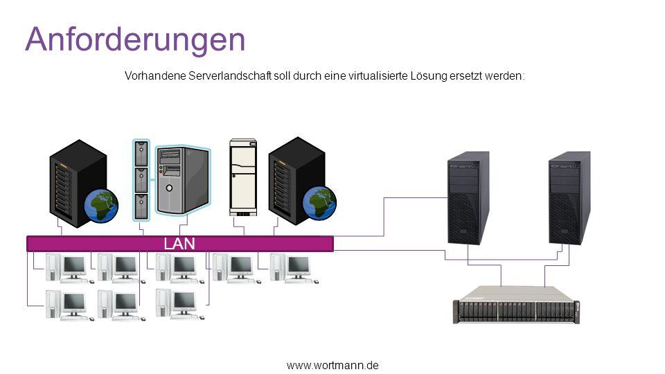 Anforderungen Vorhandene Serverlandschaft soll durch eine virtualisierte Lösung ersetzt werden: LAN.