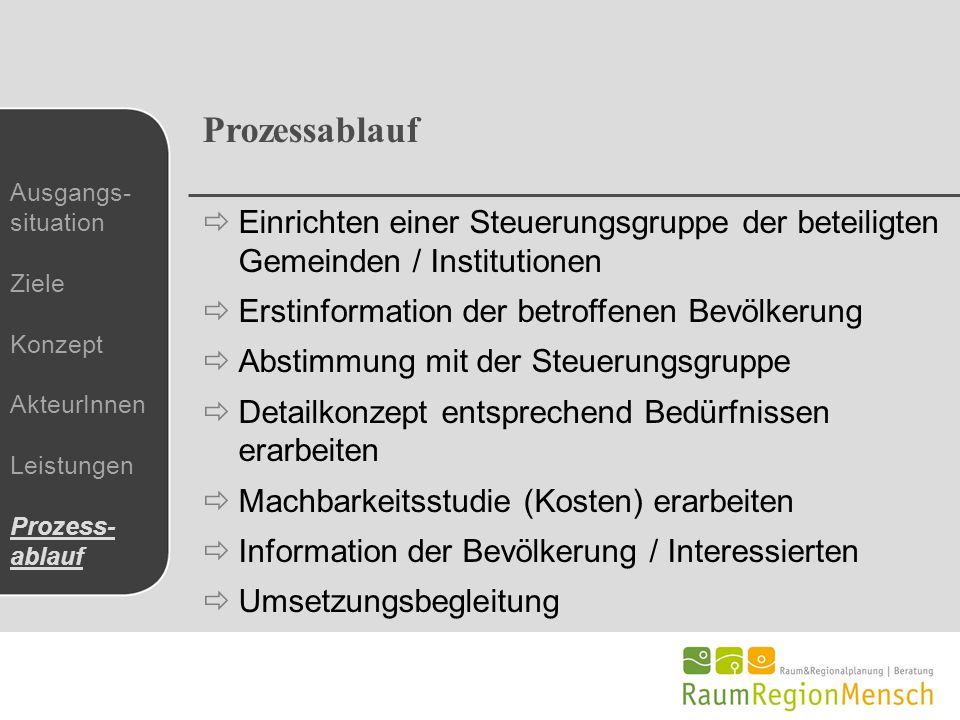 Prozessablauf Einrichten einer Steuerungsgruppe der beteiligten Gemeinden / Institutionen. Erstinformation der betroffenen Bevölkerung.