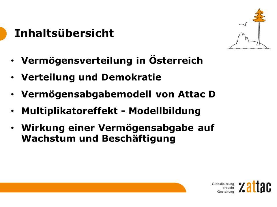 Inhaltsübersicht Vermögensverteilung in Österreich