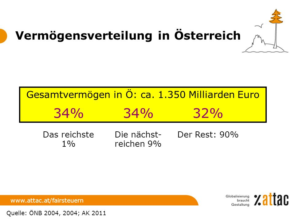 Gesamtvermögen in Ö: ca. 1.350 Milliarden Euro