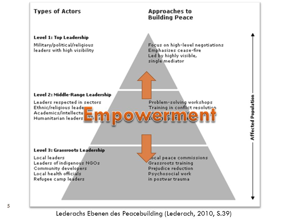 Lederachs Ebenen des Peacebuilding (Lederach, 2010, S.39)