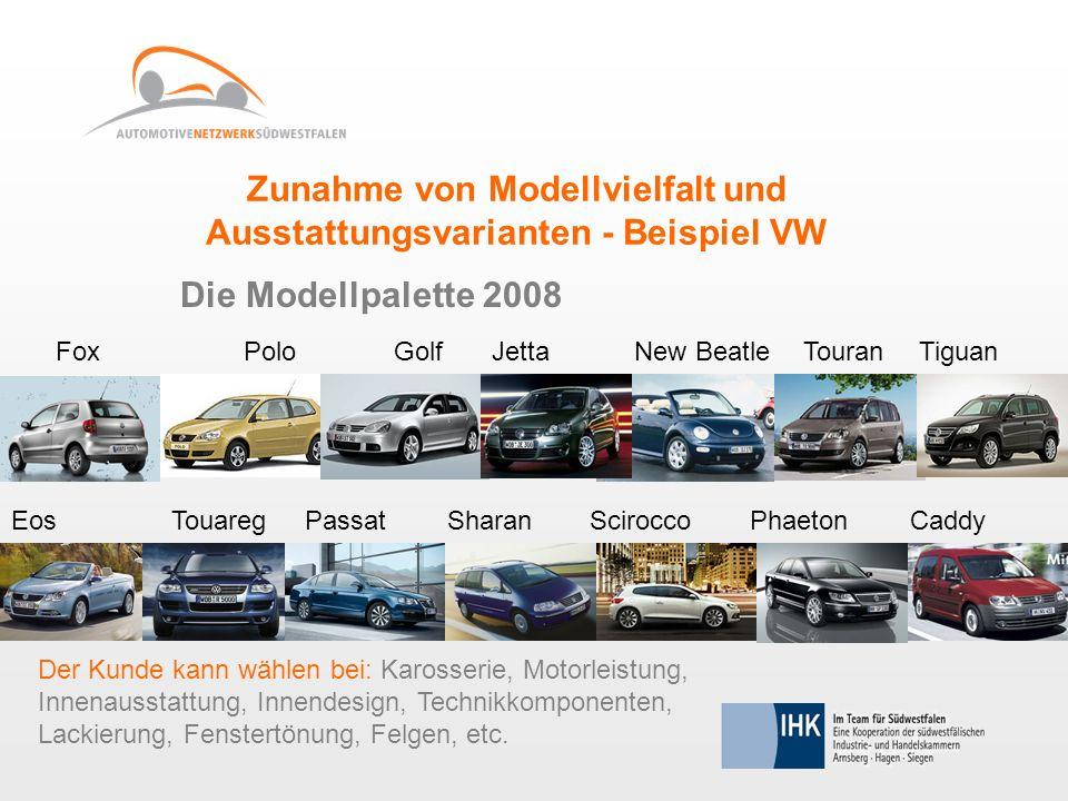 Zunahme von Modellvielfalt und Ausstattungsvarianten - Beispiel VW