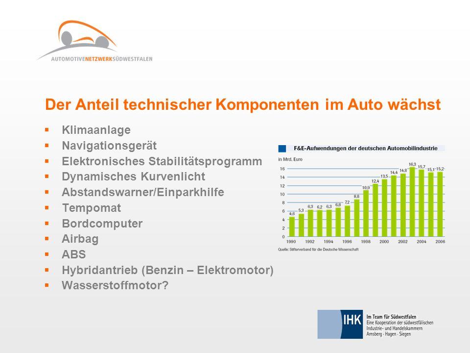 Der Anteil technischer Komponenten im Auto wächst