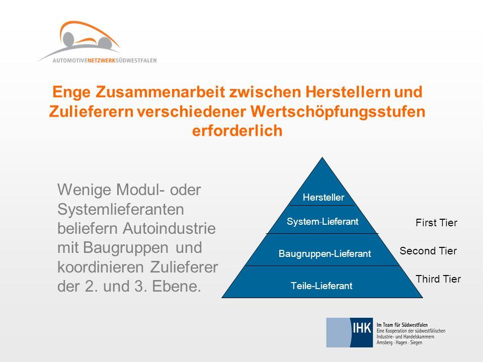 Enge Zusammenarbeit zwischen Herstellern und Zulieferern verschiedener Wertschöpfungsstufen erforderlich