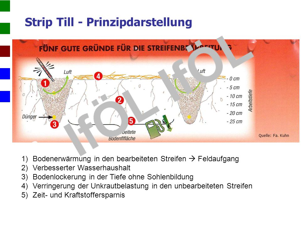 Strip Till - Prinzipdarstellung