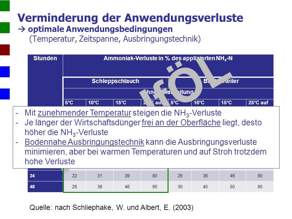 Ammoniak-Verluste in % des applizierten NH4-N