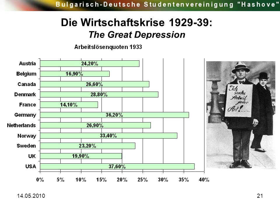 Die Wirtschaftskrise 1929-39: The Great Depression