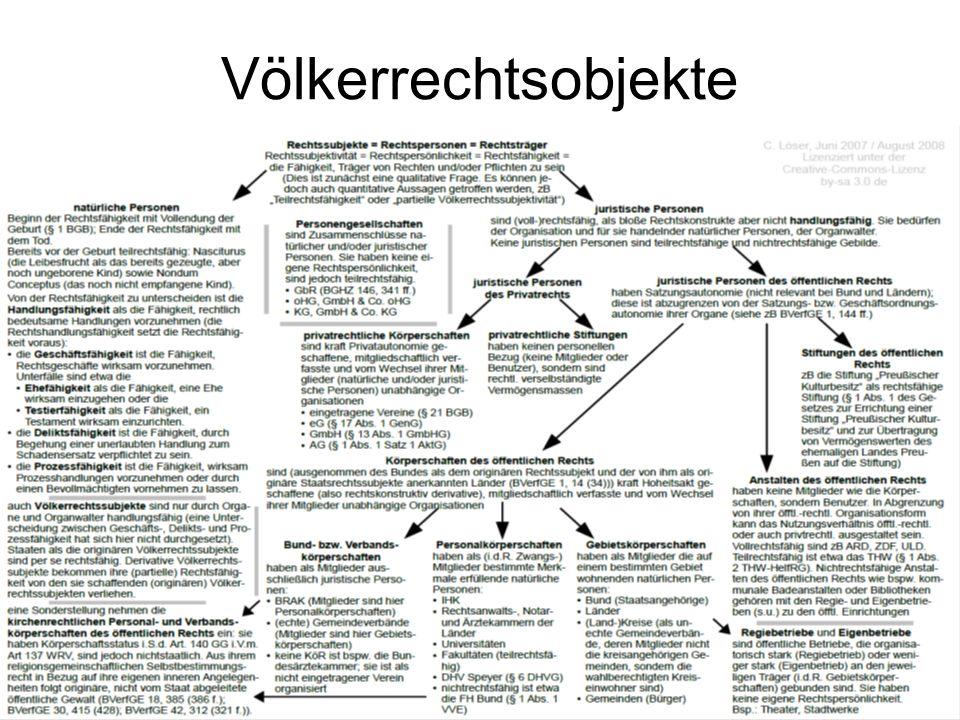 Völkerrechtsobjekte