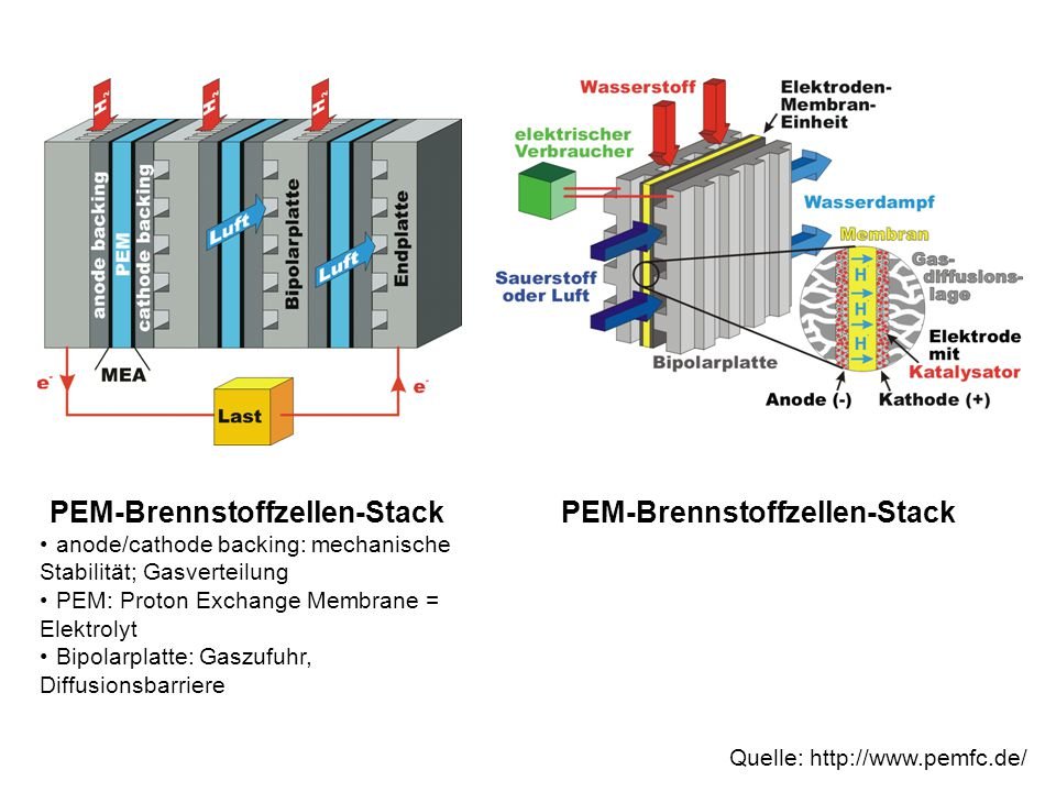 PEM-Brennstoffzellen-Stack PEM-Brennstoffzellen-Stack