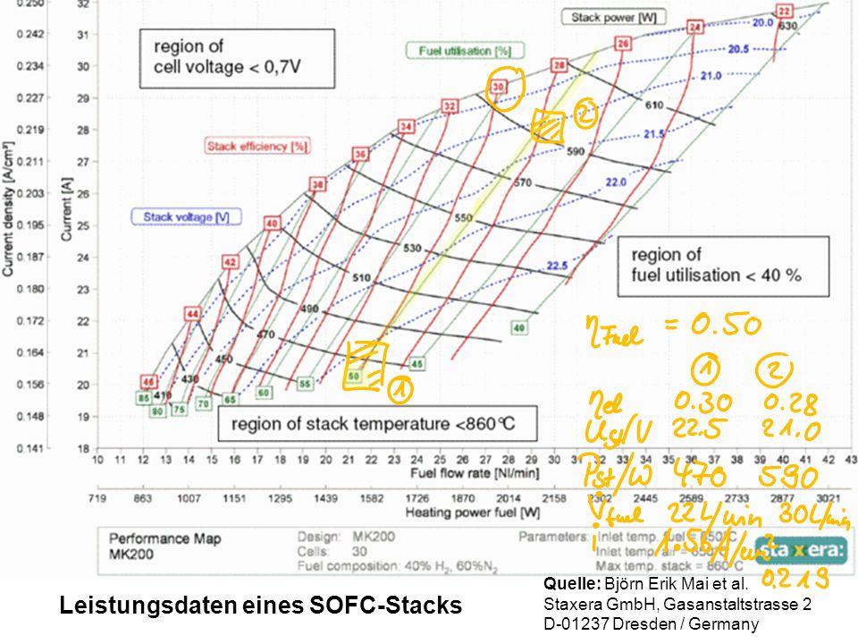 Leistungsdaten eines SOFC-Stacks