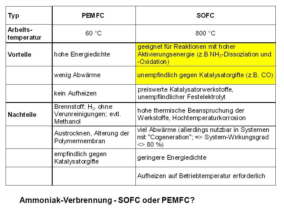 Ammoniak-Verbrennung - SOFC oder PEMFC