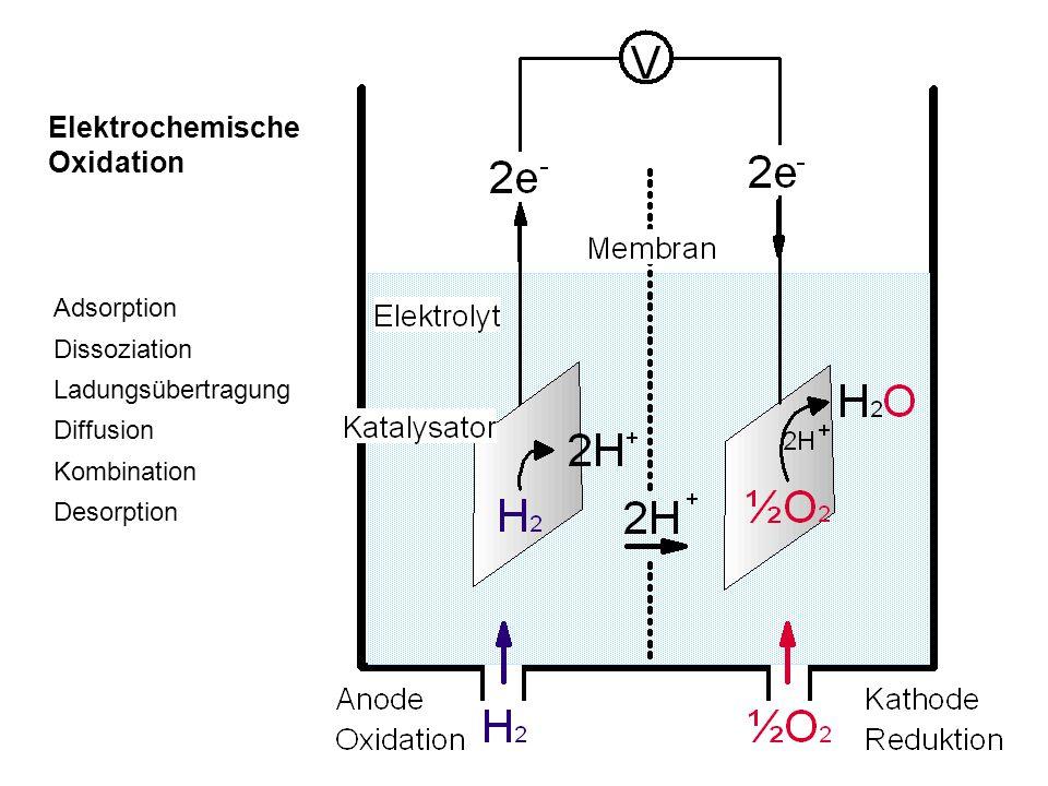 Elektrochemische Oxidation