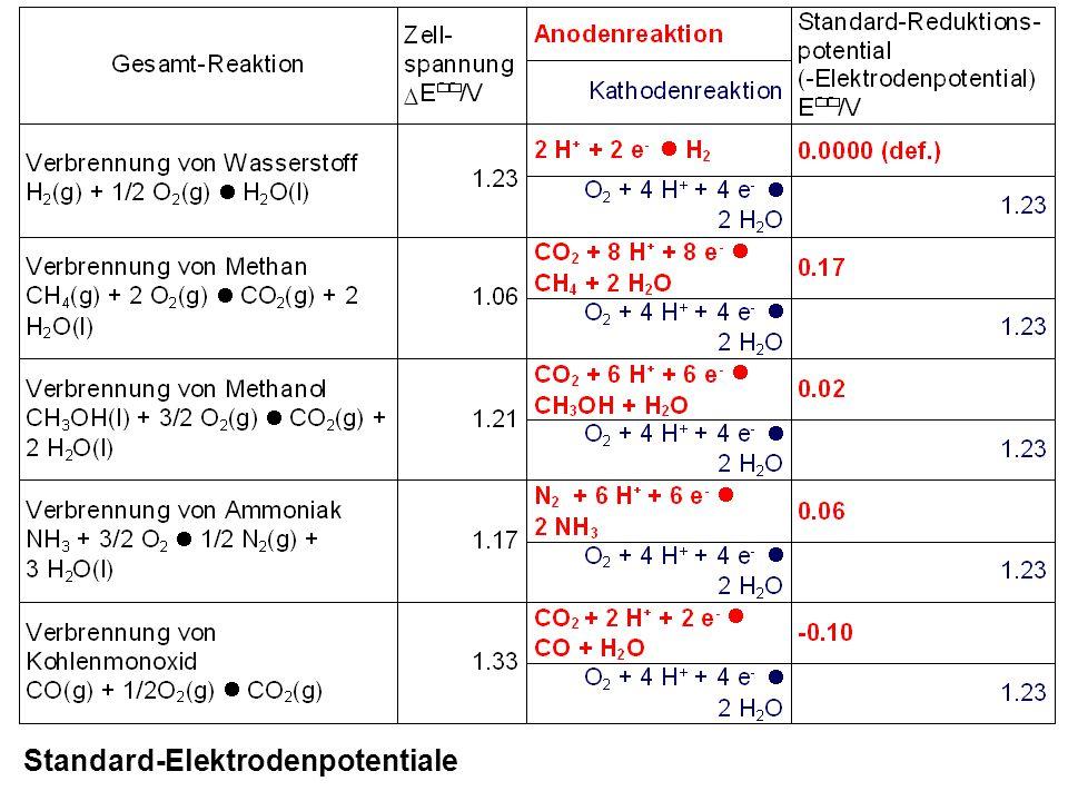 Standard-Elektrodenpotentiale
