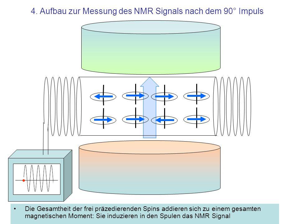 4. Aufbau zur Messung des NMR Signals nach dem 90° Impuls