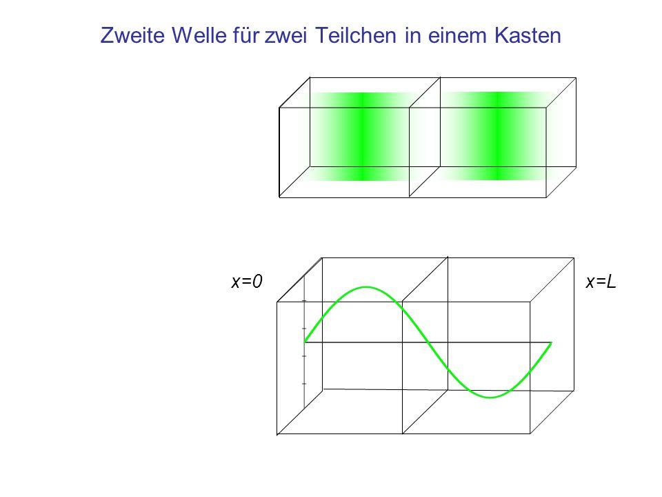 Zweite Welle für zwei Teilchen in einem Kasten