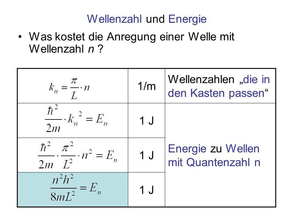 Wellenzahl und Energie