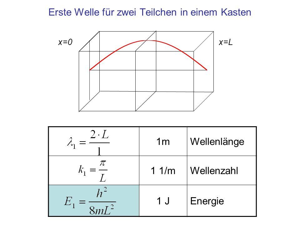 Erste Welle für zwei Teilchen in einem Kasten