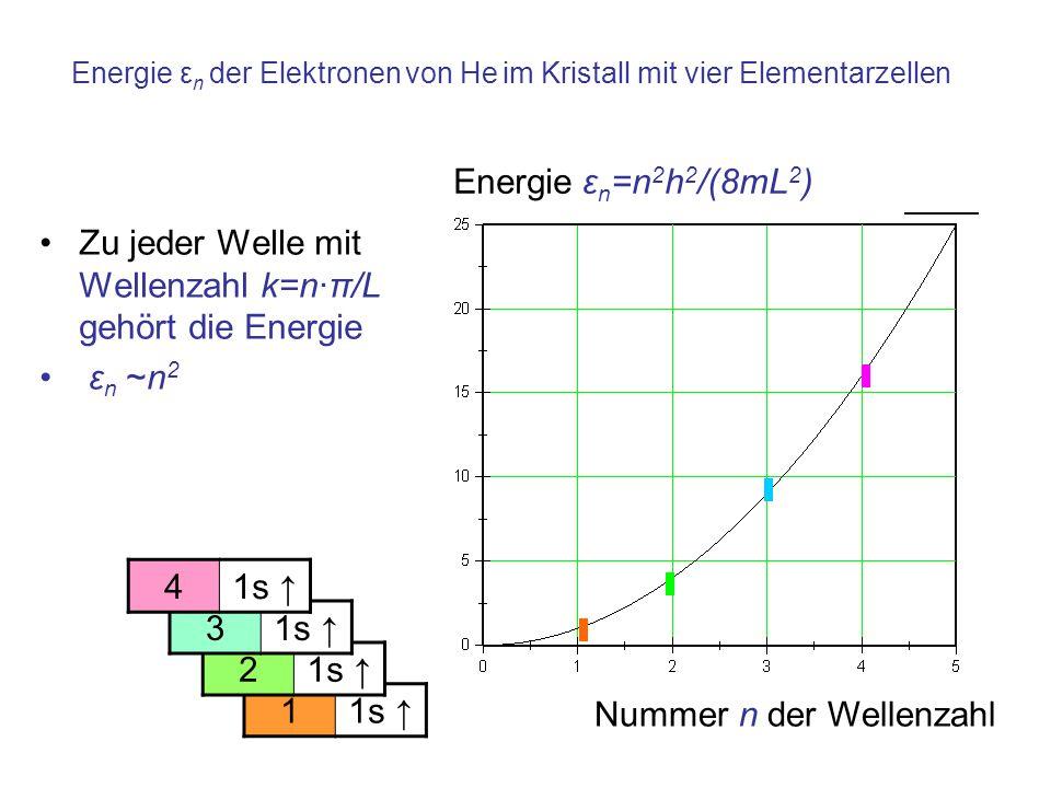 Energie εn der Elektronen von He im Kristall mit vier Elementarzellen