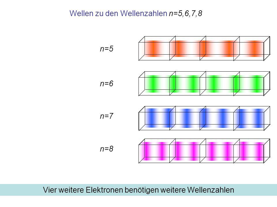 Wellen zu den Wellenzahlen n=5,6,7,8