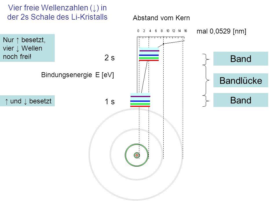 Vier freie Wellenzahlen (↓) in der 2s Schale des Li-Kristalls