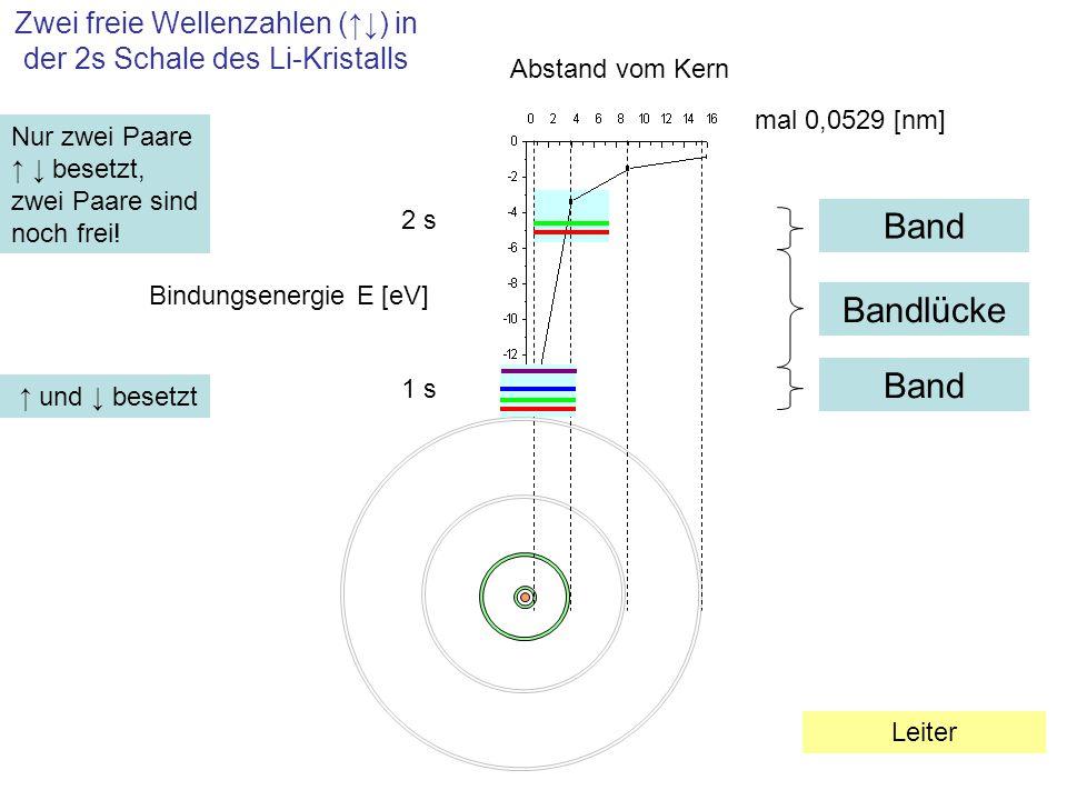 Zwei freie Wellenzahlen (↑↓) in der 2s Schale des Li-Kristalls