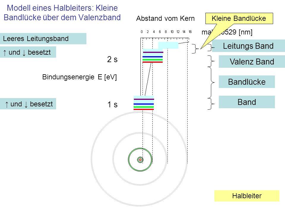 Modell eines Halbleiters: Kleine Bandlücke über dem Valenzband