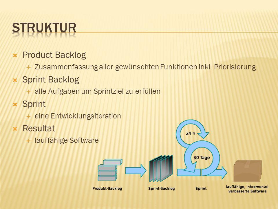 Struktur Product Backlog Sprint Backlog Sprint Resultat