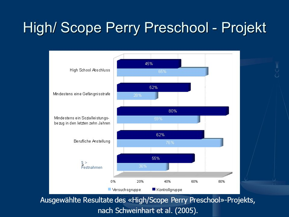 High/ Scope Perry Preschool - Projekt