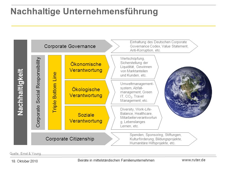 Nachhaltige Unternehmensführung