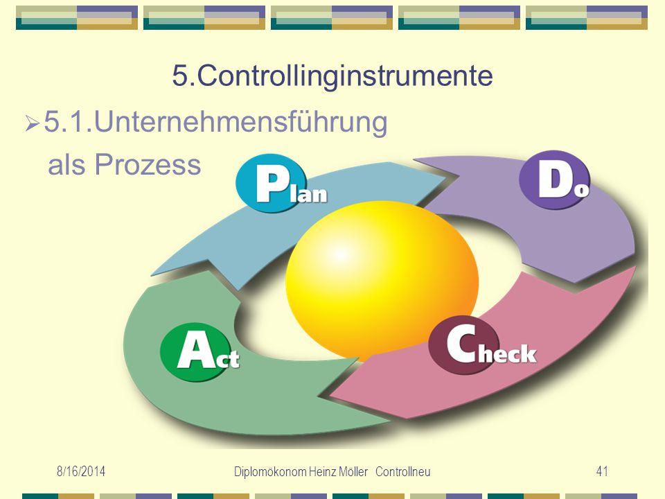 5.Controllinginstrumente