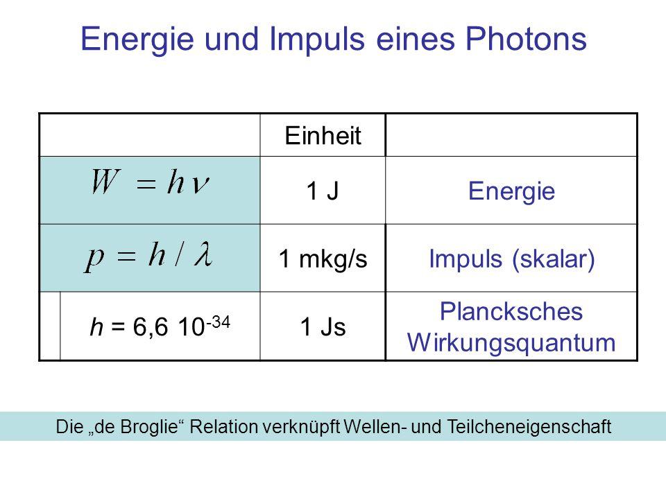 Energie und Impuls eines Photons