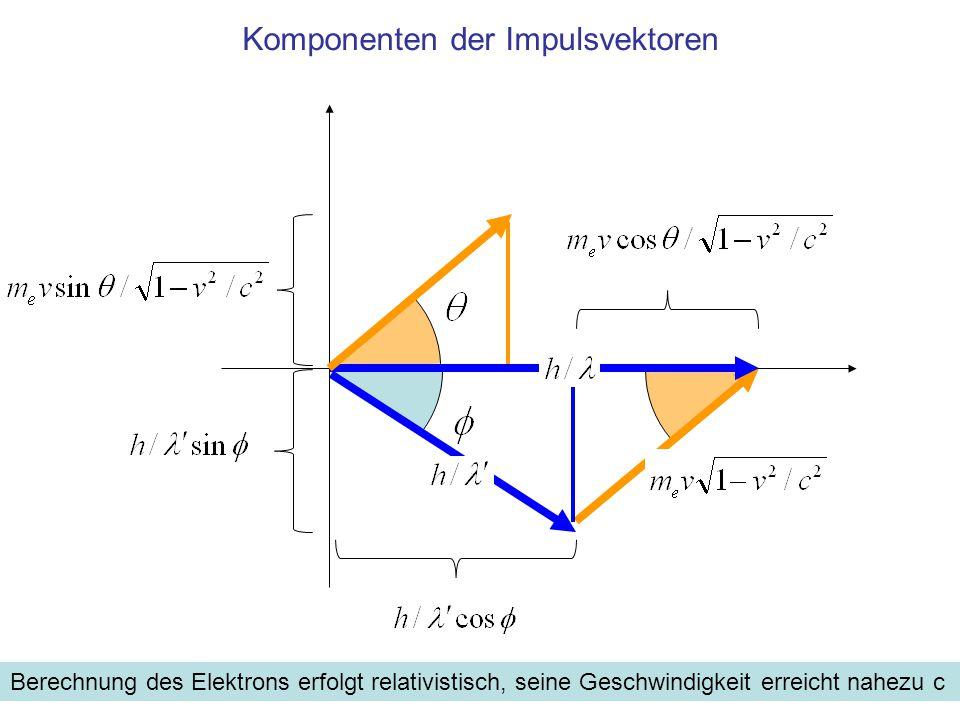 Komponenten der Impulsvektoren