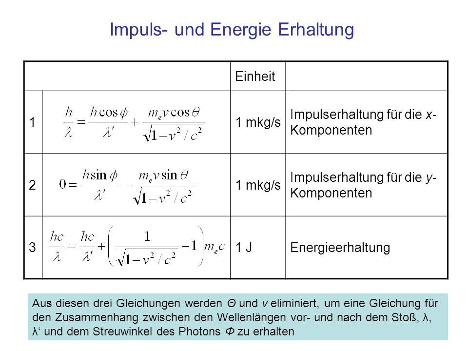 Impuls- und Energie Erhaltung