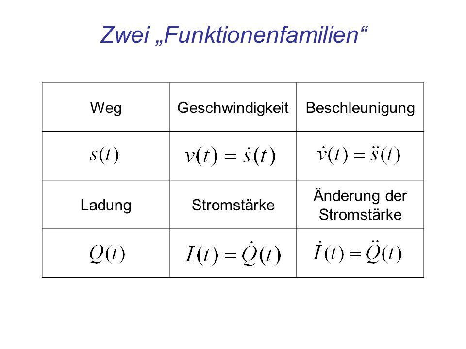 """Zwei """"Funktionenfamilien"""