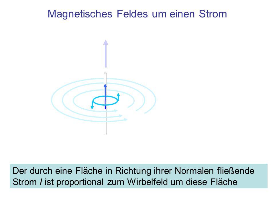 Magnetisches Feldes um einen Strom