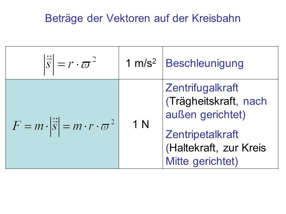 Beträge der Vektoren auf der Kreisbahn