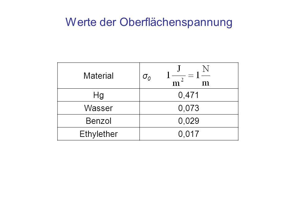 Werte der Oberflächenspannung