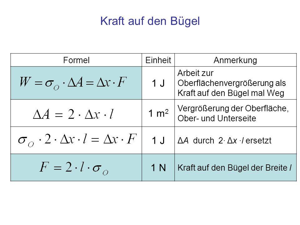 Kraft auf den Bügel 1 J 1 m2 1 N Formel Einheit Anmerkung