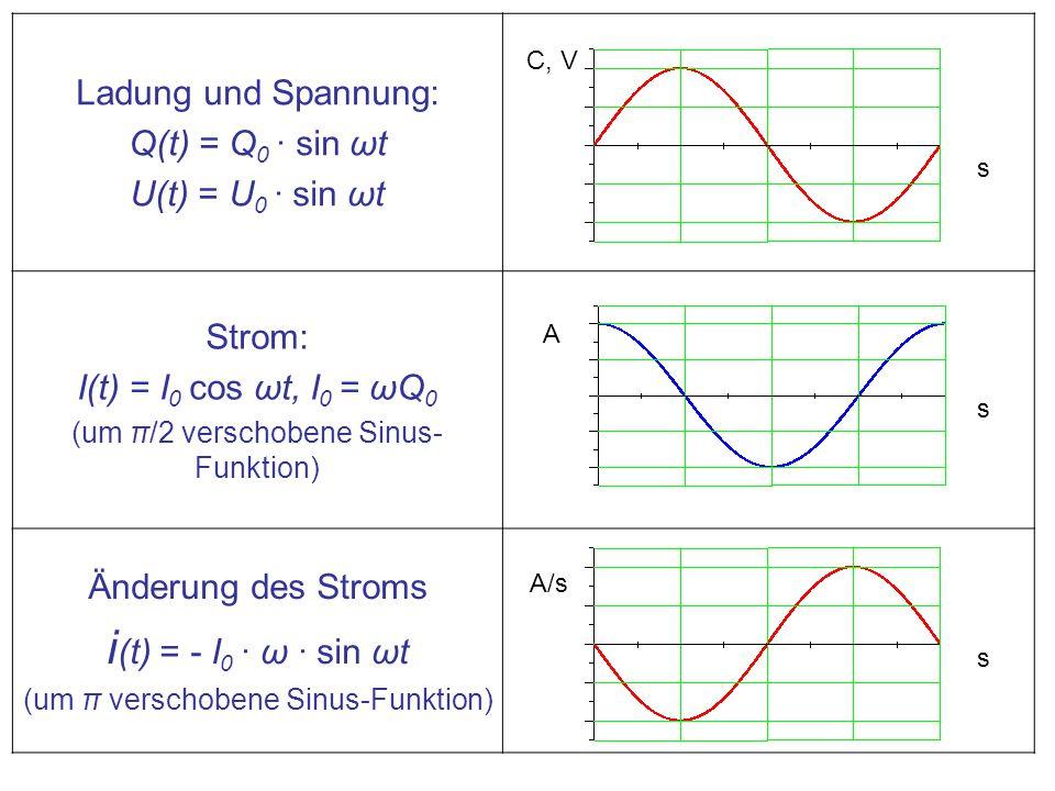 i(t) = - I0 · ω · sin ωt Ladung und Spannung: Q(t) = Q0 · sin ωt