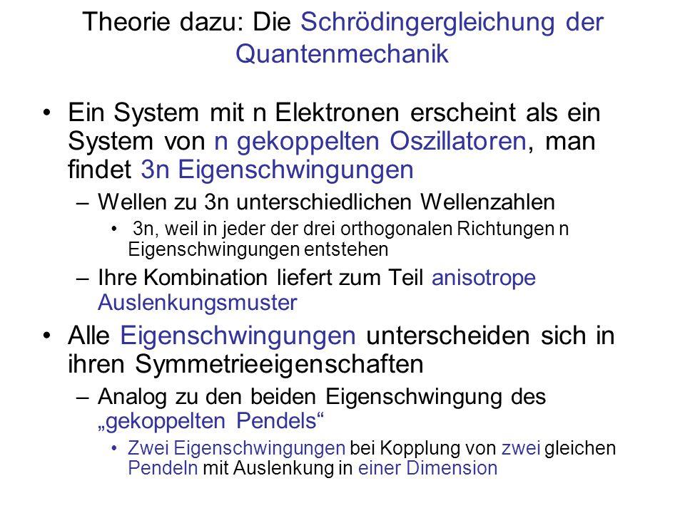 Theorie dazu: Die Schrödingergleichung der Quantenmechanik
