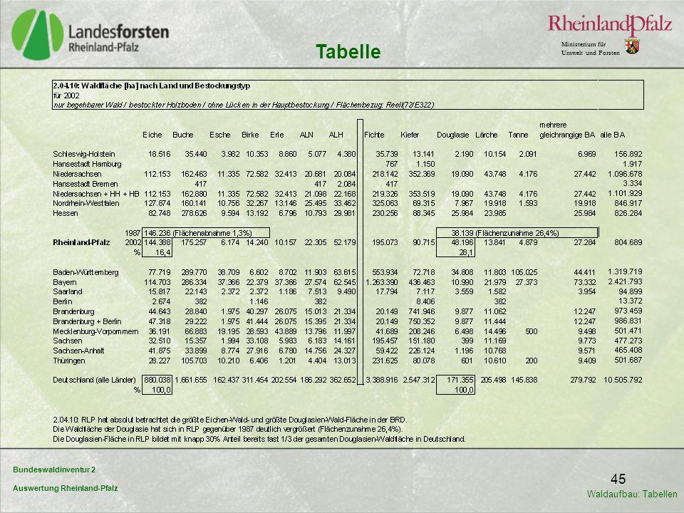 Tabelle Waldaufbau: Tabellen