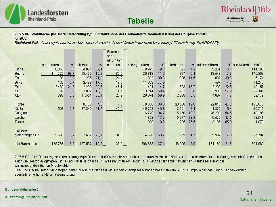 Tabelle Naturnähe: Tabellen