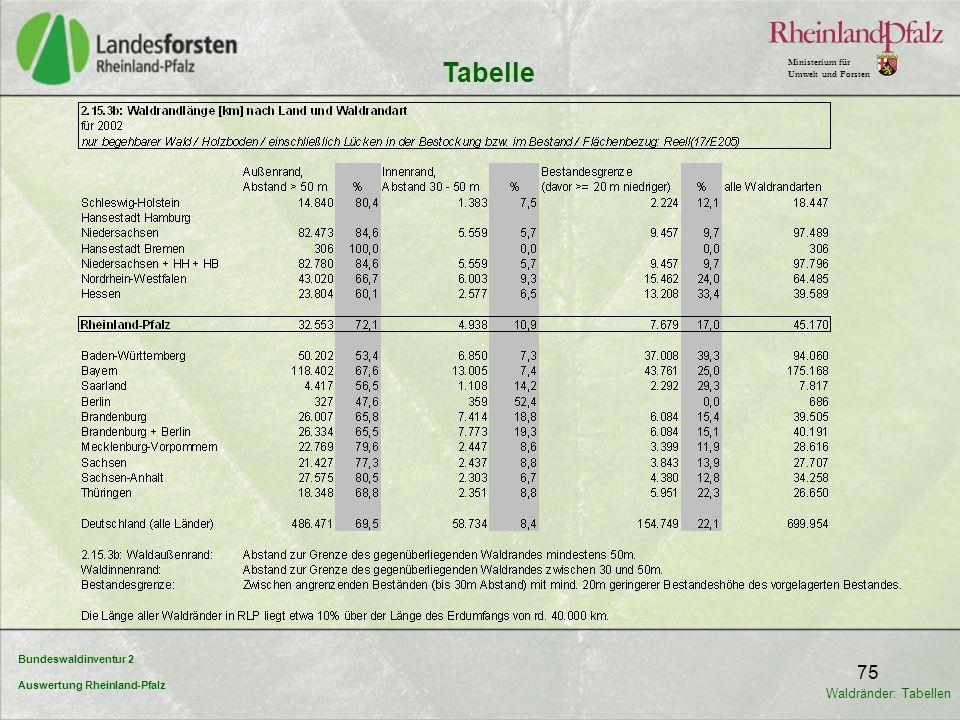 Tabelle Waldränder: Tabellen