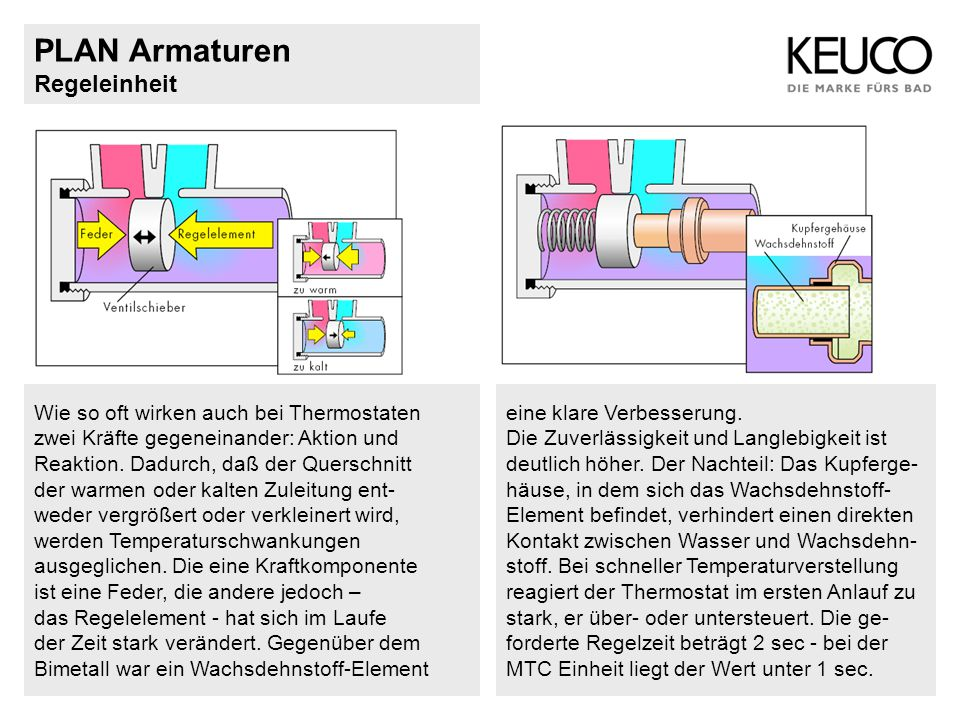 PLAN Armaturen Regeleinheit