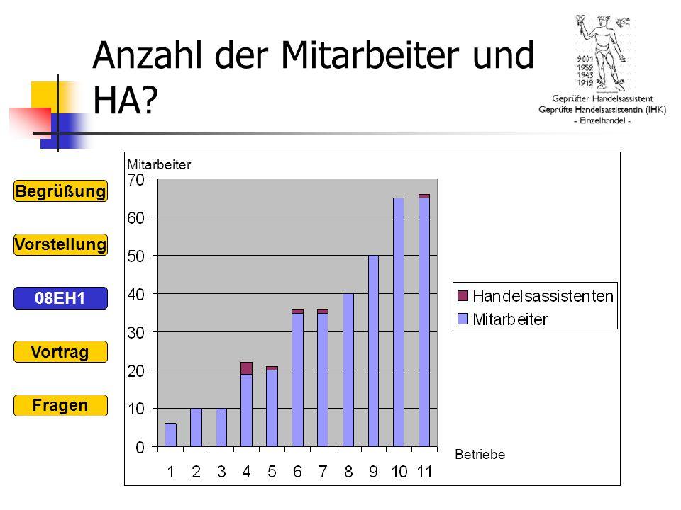 Anzahl der Mitarbeiter und HA
