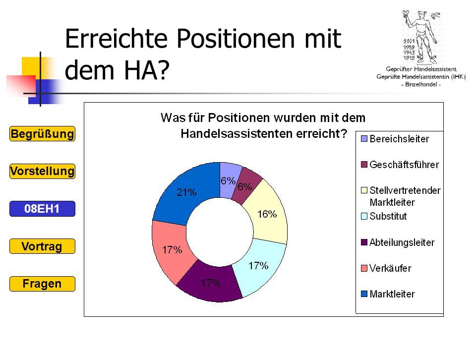 Erreichte Positionen mit dem HA
